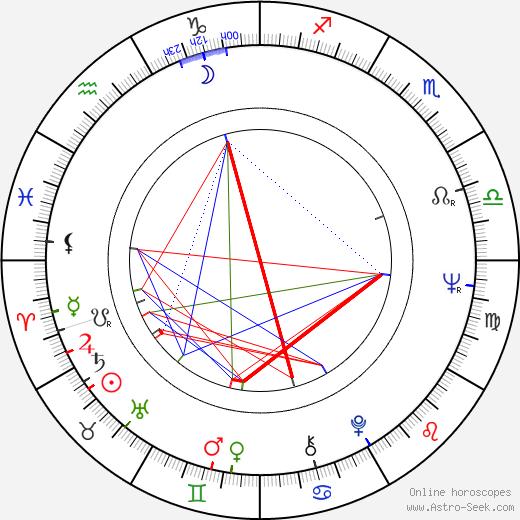 Kaspar Rostrup astro natal birth chart, Kaspar Rostrup horoscope, astrology