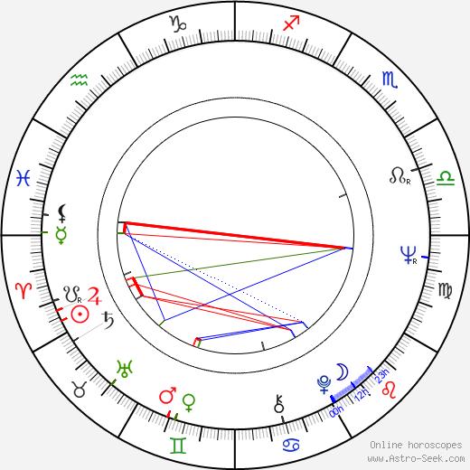 Krzysztof Kumor birth chart, Krzysztof Kumor astro natal horoscope, astrology