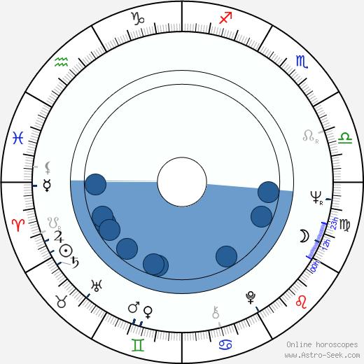 Leif Sylvester wikipedia, horoscope, astrology, instagram