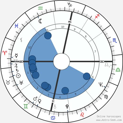 Lewis W. MacKenzie wikipedia, horoscope, astrology, instagram