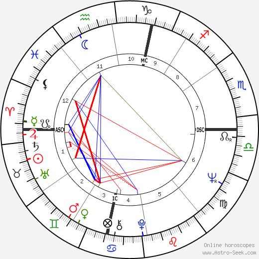 Lewis W. MacKenzie tema natale, oroscopo, Lewis W. MacKenzie oroscopi gratuiti, astrologia