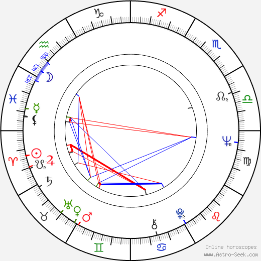 Magda Celówna birth chart, Magda Celówna astro natal horoscope, astrology