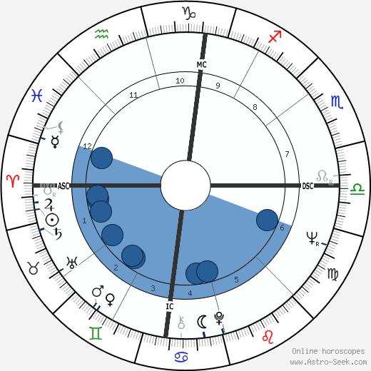 Marian Zazeela wikipedia, horoscope, astrology, instagram