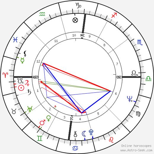 Marian Zazeela tema natale, oroscopo, Marian Zazeela oroscopi gratuiti, astrologia
