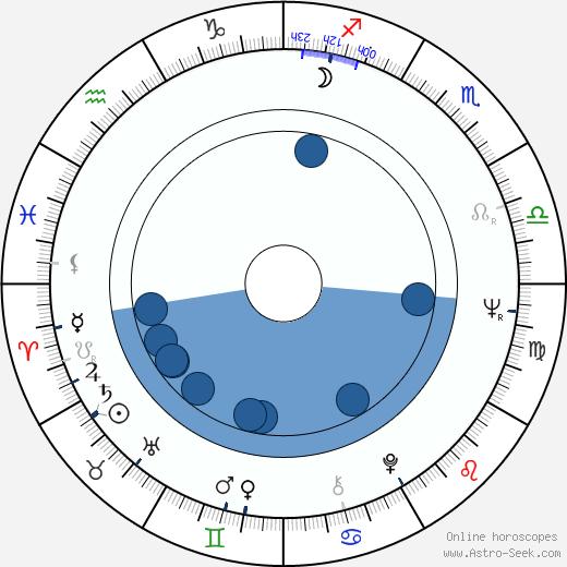 Pavel Chrastina wikipedia, horoscope, astrology, instagram