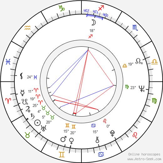 Pavel Chrastina birth chart, biography, wikipedia 2020, 2021
