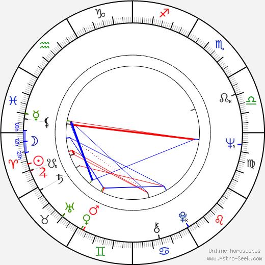 Pedro Armendáriz Jr. birth chart, Pedro Armendáriz Jr. astro natal horoscope, astrology