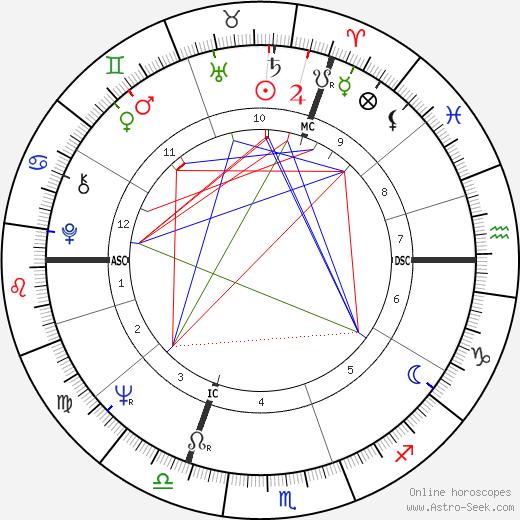 Piet de Pauw birth chart, Piet de Pauw astro natal horoscope, astrology