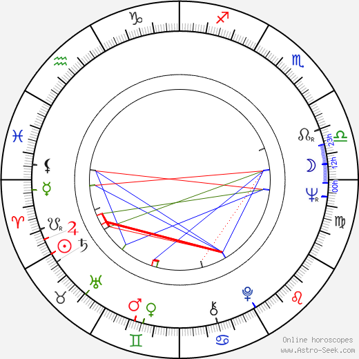 Pilar Miró tema natale, oroscopo, Pilar Miró oroscopi gratuiti, astrologia