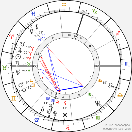 Robert Walker Jr. birth chart, biography, wikipedia 2019, 2020