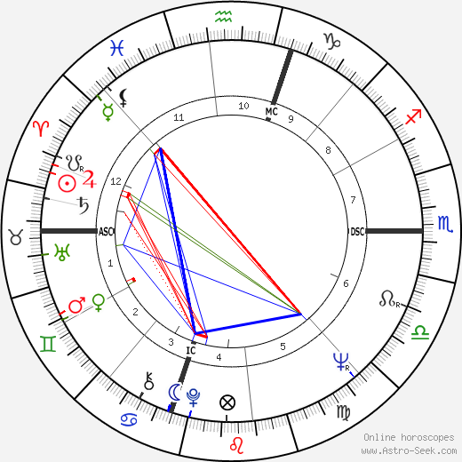 Robert Walker Jr. astro natal birth chart, Robert Walker Jr. horoscope, astrology