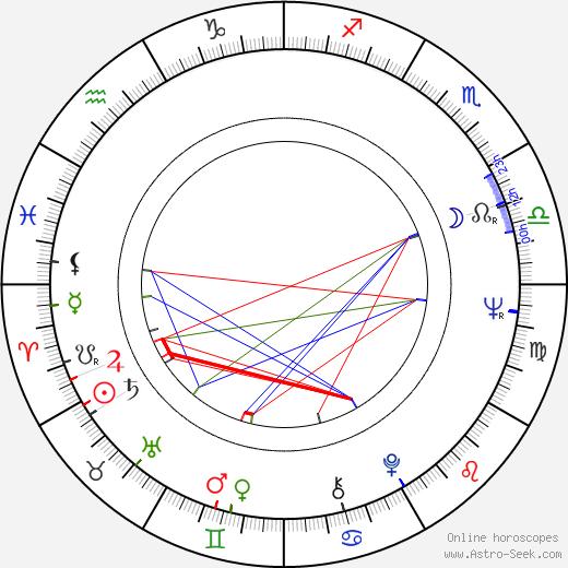 Silvera Rašková astro natal birth chart, Silvera Rašková horoscope, astrology