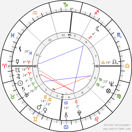 Sue Grafton birth chart, biography, wikipedia 2020, 2021