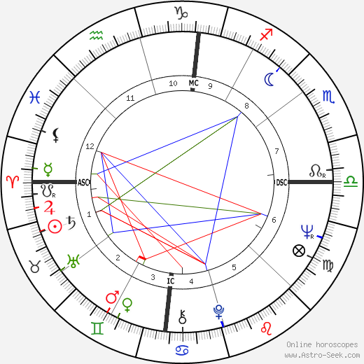 Sue Grafton birth chart, Sue Grafton astro natal horoscope, astrology