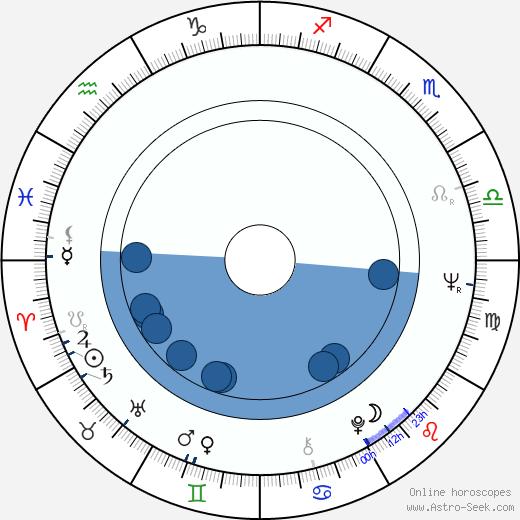 Tomáš Sláma wikipedia, horoscope, astrology, instagram