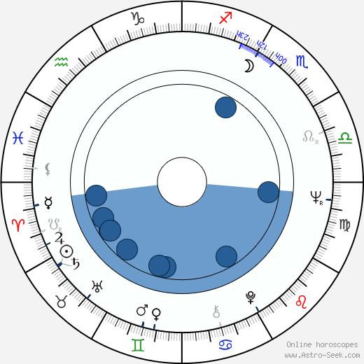 Trevor Kent wikipedia, horoscope, astrology, instagram