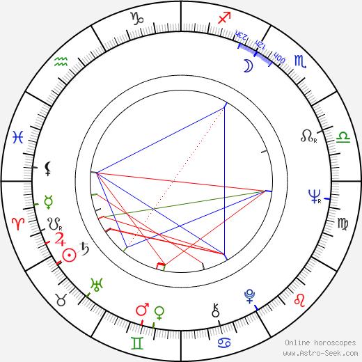 Trevor Kent birth chart, Trevor Kent astro natal horoscope, astrology