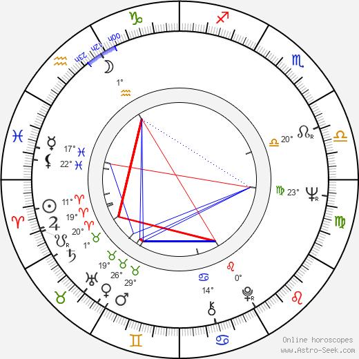 Tristram Powell birth chart, biography, wikipedia 2020, 2021