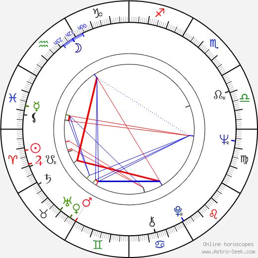 Tristram Powell birth chart, Tristram Powell astro natal horoscope, astrology