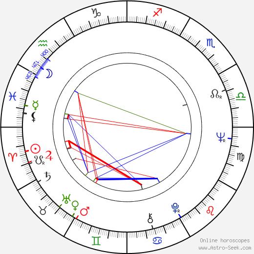 Wolf Kahler день рождения гороскоп, Wolf Kahler Натальная карта онлайн
