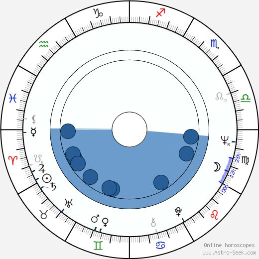 Yrjö Länsipuro wikipedia, horoscope, astrology, instagram