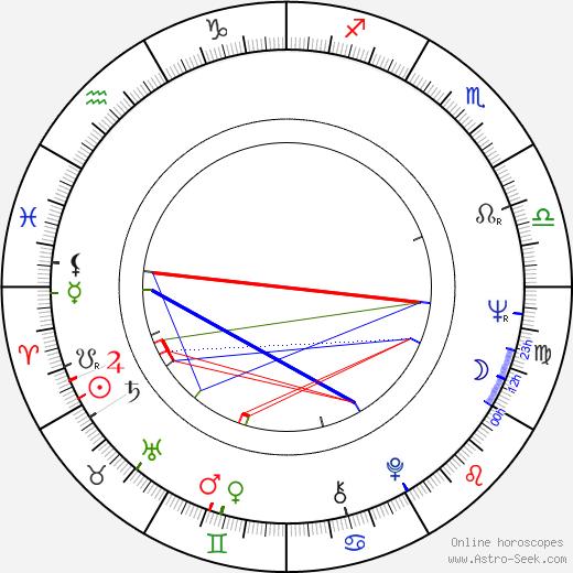 Yrjö Länsipuro astro natal birth chart, Yrjö Länsipuro horoscope, astrology