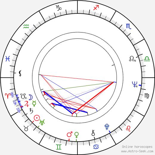 Aatos Tapala birth chart, Aatos Tapala astro natal horoscope, astrology