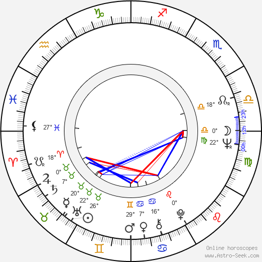 Adel Imam birth chart, biography, wikipedia 2018, 2019