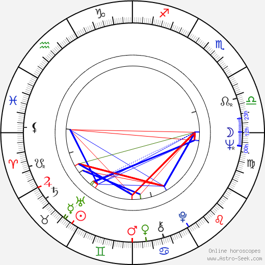 Adel Imam astro natal birth chart, Adel Imam horoscope, astrology