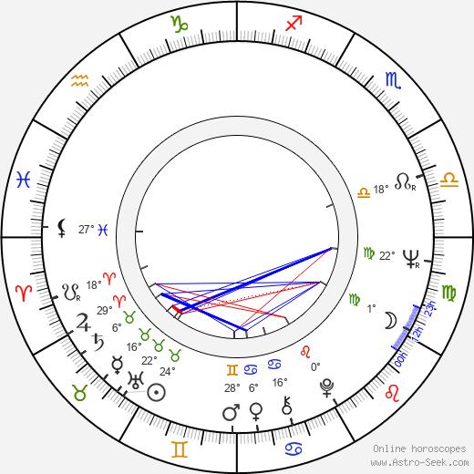 Aida Brumovská birth chart, biography, wikipedia 2020, 2021