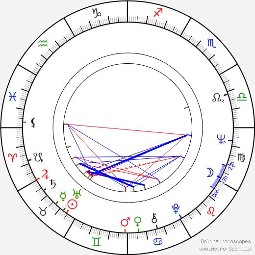 Aida Brumovská birth chart, Aida Brumovská astro natal horoscope, astrology