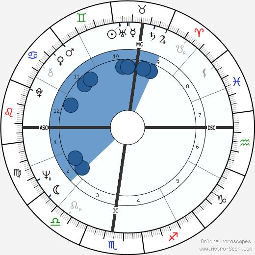 Alan Kay wikipedia, horoscope, astrology, instagram