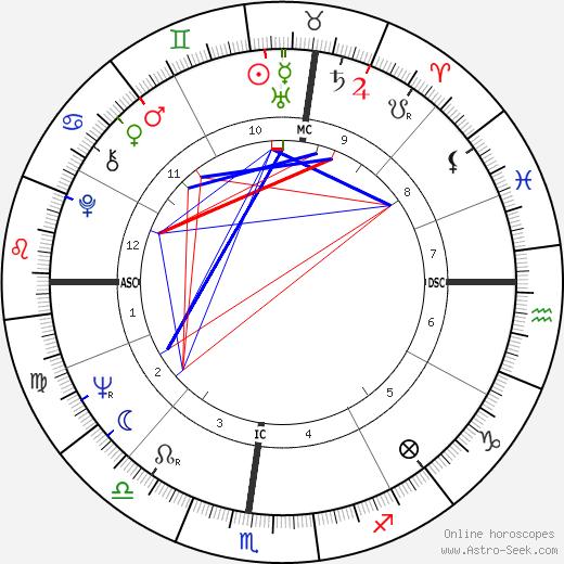Alan Kay tema natale, oroscopo, Alan Kay oroscopi gratuiti, astrologia