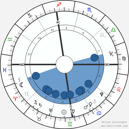 Alfonso Guerra horoscope, astrology, sign, zodiac, date of birth, instagram