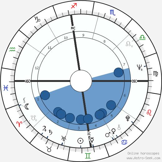 Alfonso Guerra wikipedia, horoscope, astrology, instagram