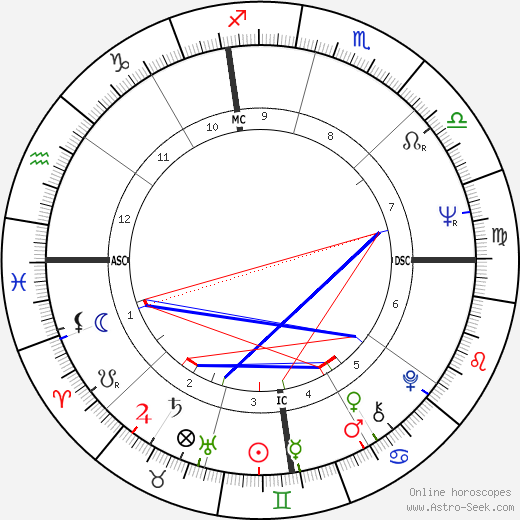 Альфонсо Герра Alfonso Guerra день рождения гороскоп, Alfonso Guerra Натальная карта онлайн