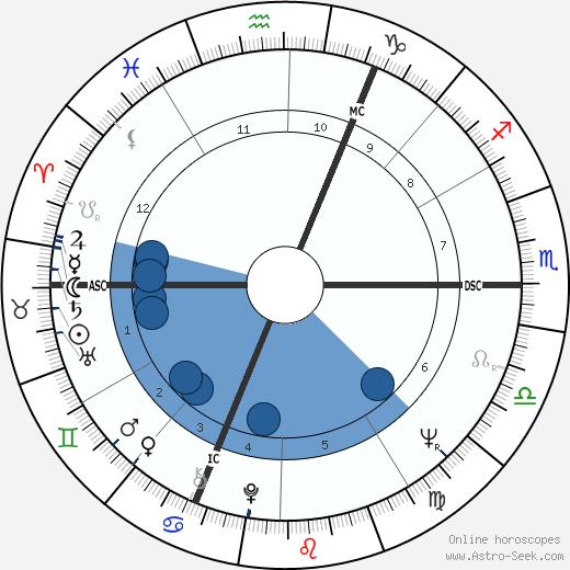 Andre-Mutien Leonard wikipedia, horoscope, astrology, instagram