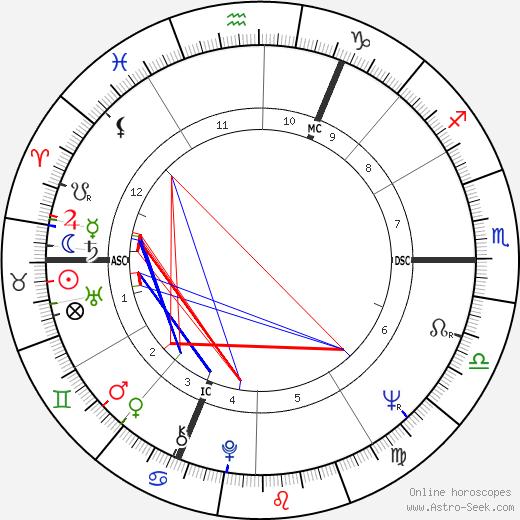 Andre-Mutien Leonard tema natale, oroscopo, Andre-Mutien Leonard oroscopi gratuiti, astrologia