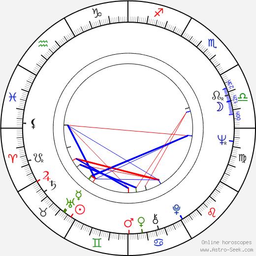 Blažena Kramešová birth chart, Blažena Kramešová astro natal horoscope, astrology