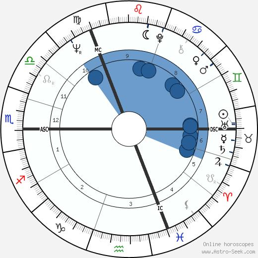Bruce Chatwin wikipedia, horoscope, astrology, instagram