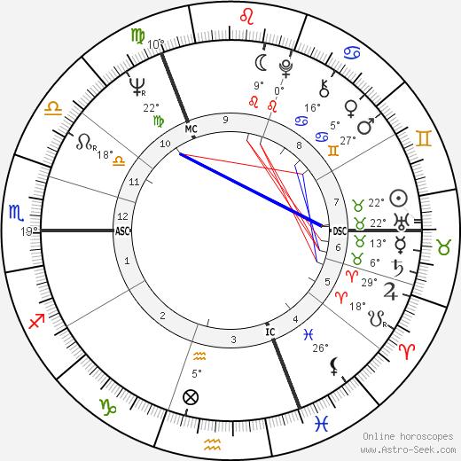 Bruce Chatwin birth chart, biography, wikipedia 2020, 2021