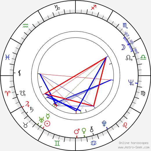 Carlos Diegues birth chart, Carlos Diegues astro natal horoscope, astrology