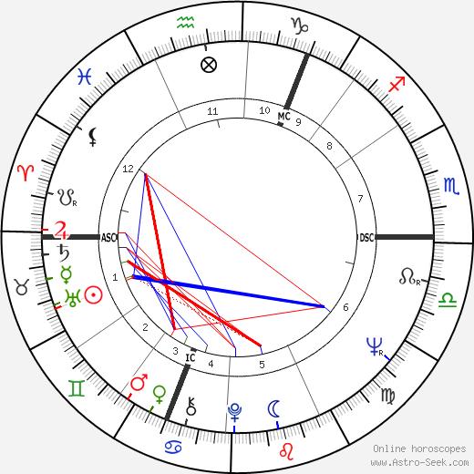 Chay Blyth tema natale, oroscopo, Chay Blyth oroscopi gratuiti, astrologia