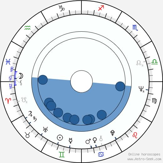 David Ackroyd wikipedia, horoscope, astrology, instagram