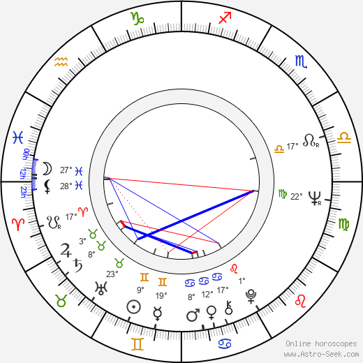 David Ackroyd birth chart, biography, wikipedia 2019, 2020