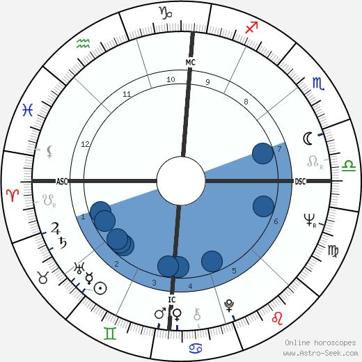 Don J. Johnson wikipedia, horoscope, astrology, instagram