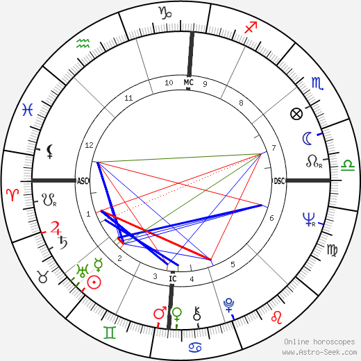 Don J. Johnson tema natale, oroscopo, Don J. Johnson oroscopi gratuiti, astrologia