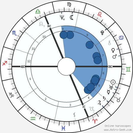 Don Nelson wikipedia, horoscope, astrology, instagram