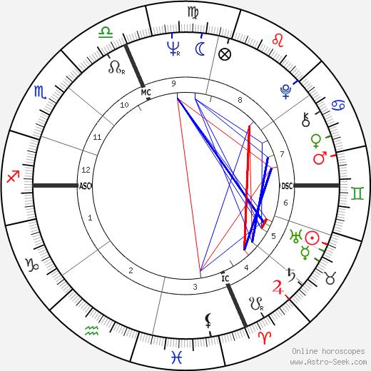 Дон Нельсон Don Nelson день рождения гороскоп, Don Nelson Натальная карта онлайн