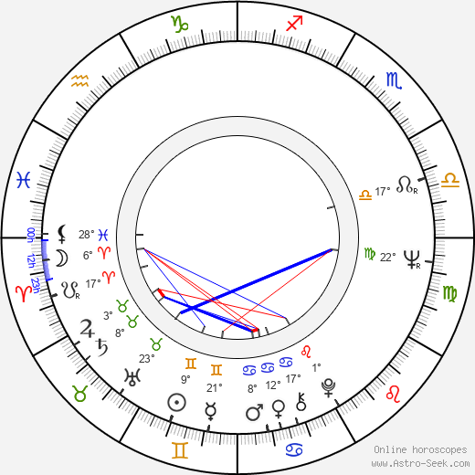 Elfi Mikesch birth chart, biography, wikipedia 2019, 2020